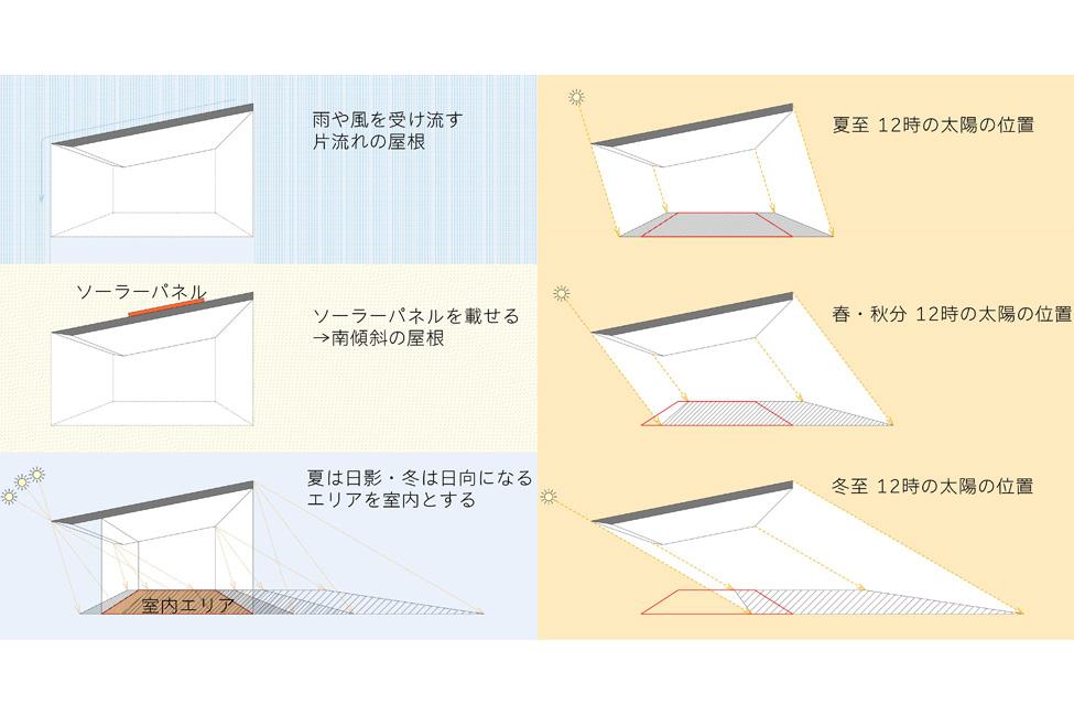 屋根断面のスタディー